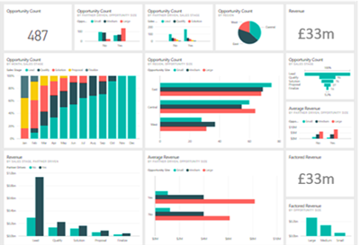 Power BI Dashboard - training course